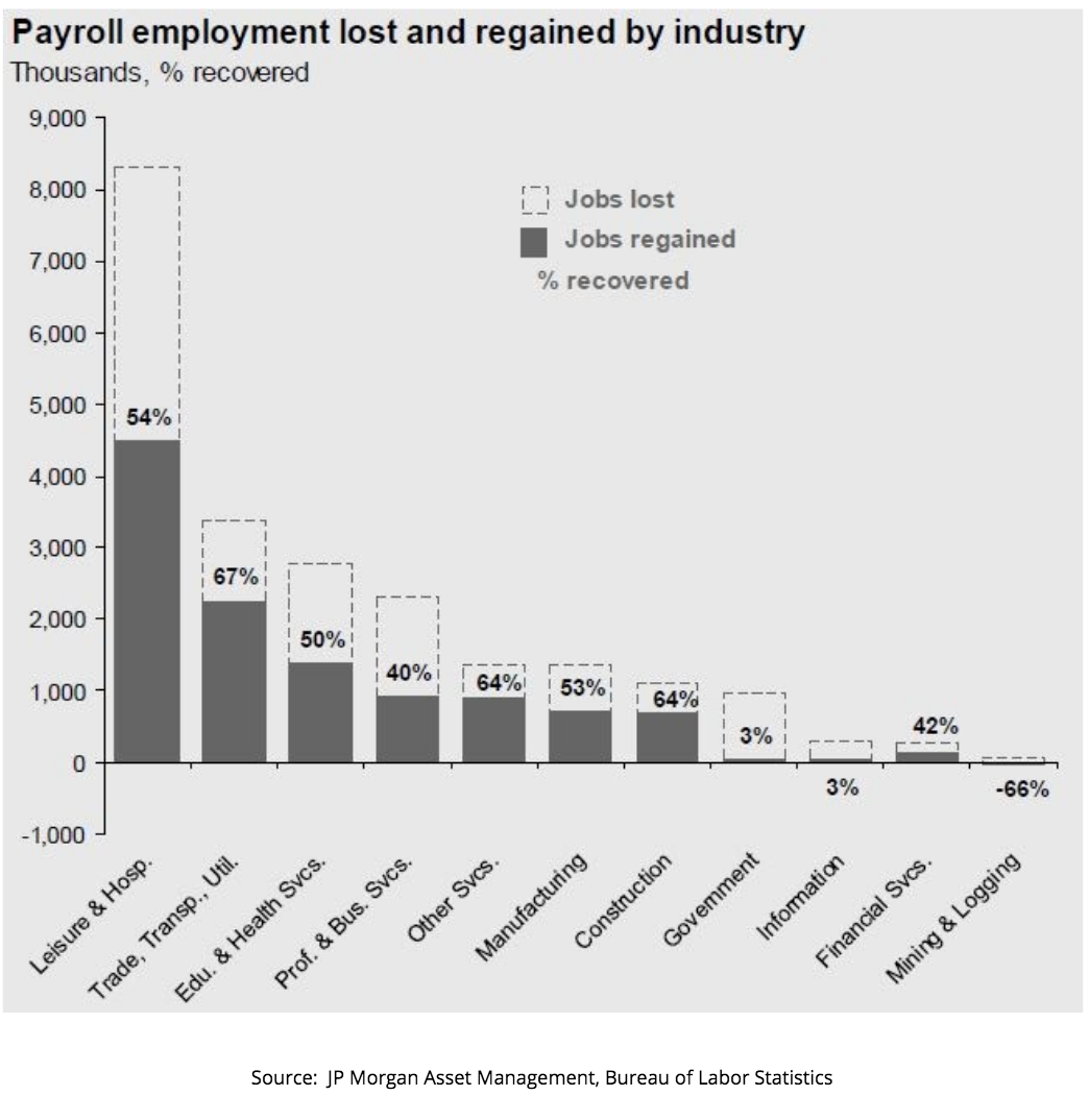 jobs lost during the pandemic vs. jobs regained
