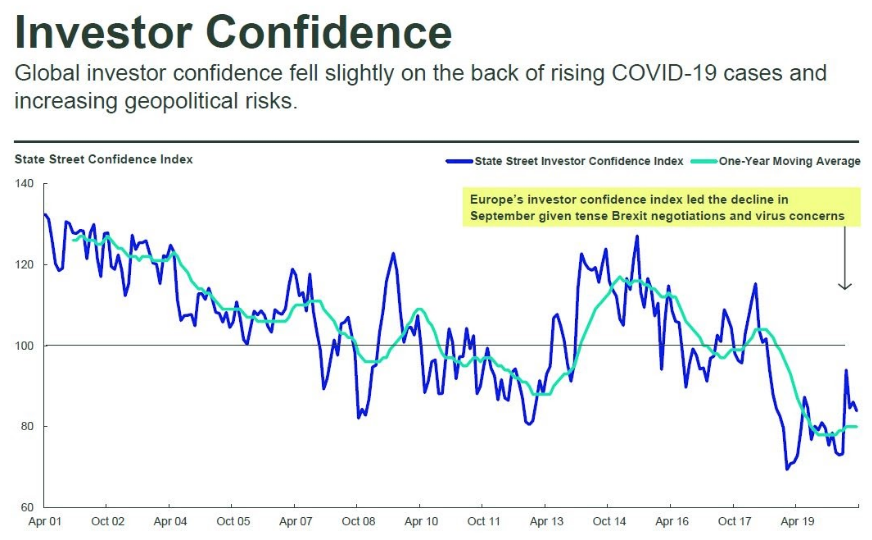 Investor Confidence October 2020