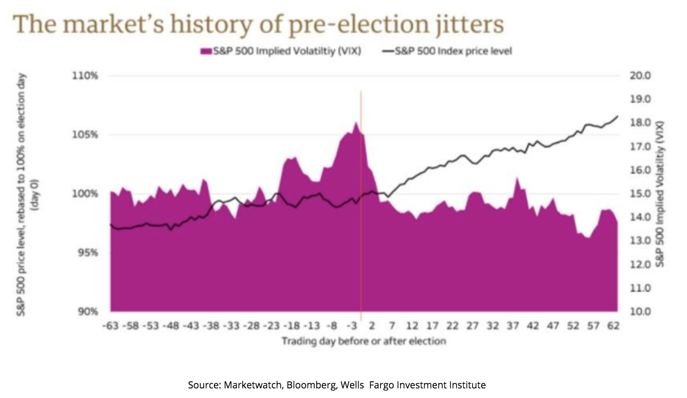 The Market Pre-Election Jitters Chart