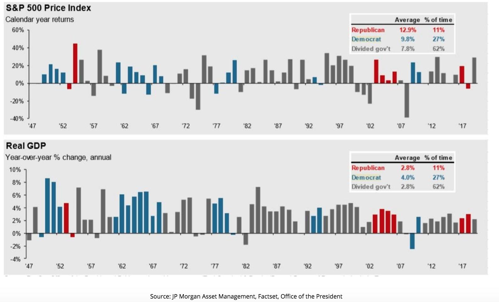 Market Returns Republican vs Democrat in office