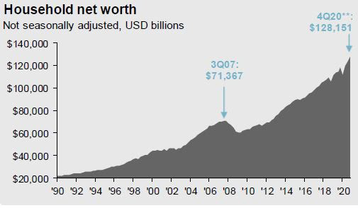 Destiny Capital Household Net Worth Chart Source: JP Morgan Asset
