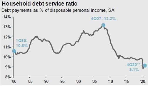 destiny CapitalDebt service ratio, Source:JP Morgan Asset Management, FactSet, BEA